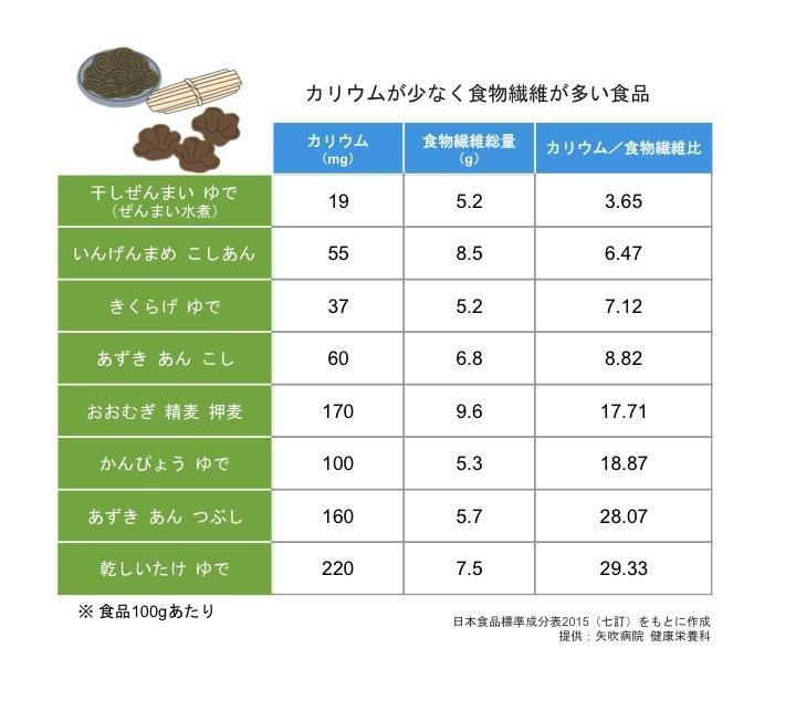 食べ物 カリウム