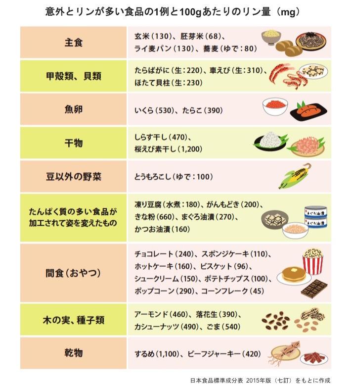 タンパク質 の 多い 食べ物 たんぱく質の多い食品と、たんぱく質の含有量一覧表